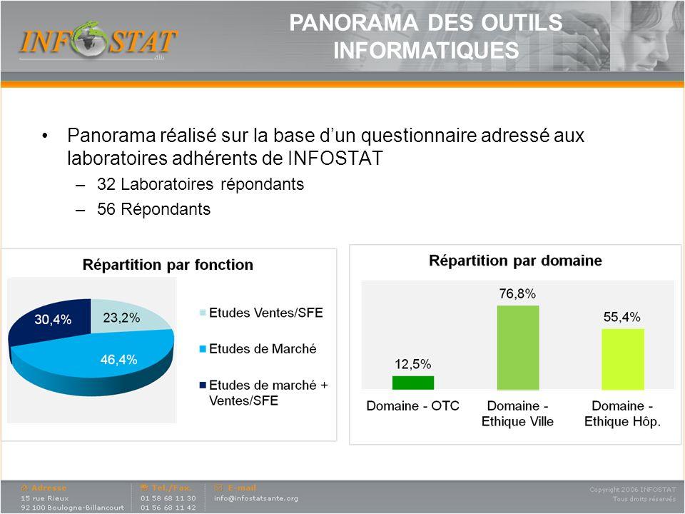 Panorama réalisé sur la base dun questionnaire adressé aux laboratoires adhérents de INFOSTAT –32 Laboratoires répondants –56 Répondants PANORAMA DES