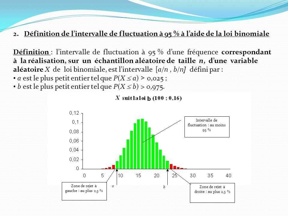 2.Définition de lintervalle de fluctuation à 95 % à laide de la loi binomiale Définition : lintervalle de fluctuation à 95 % dune fréquence correspondant à la réalisation, sur un échantillon aléatoire de taille n, dune variable aléatoire X de loi binomiale, est lintervalle [a/n, b/n ] défini par : a est le plus petit entier tel que P(X a) > 0,025 ; b est le plus petit entier tel que P(X b) > 0,975.