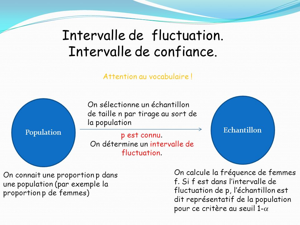 Intervalle de fluctuation. Intervalle de confiance. Attention au vocabulaire ! Population Echantillon On connait une proportion p dans une population