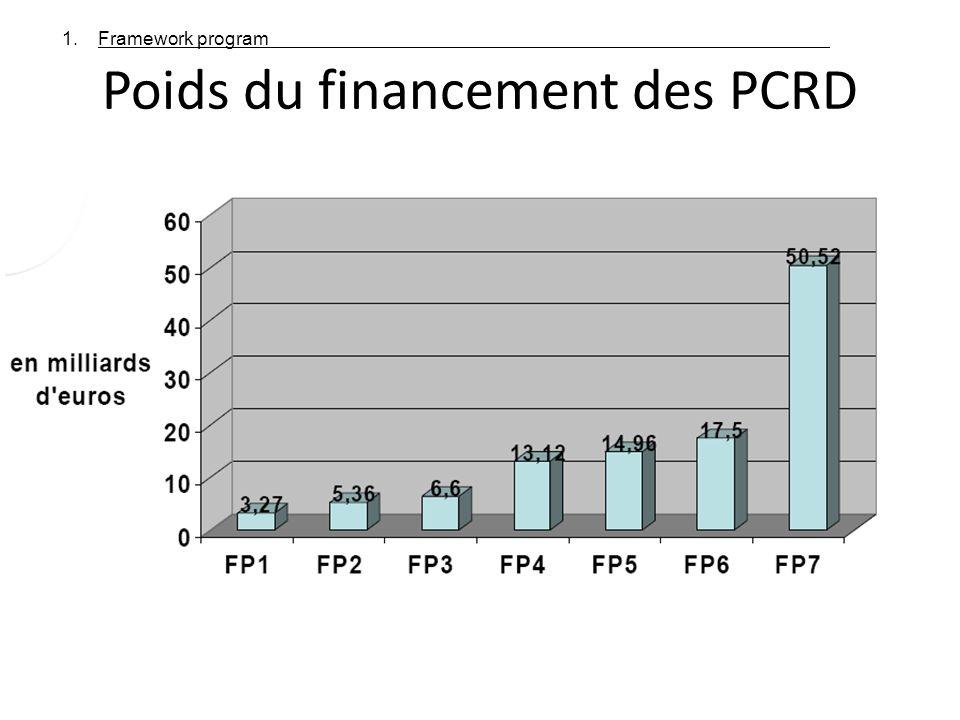 Poids du financement des PCRD 1.Framework program