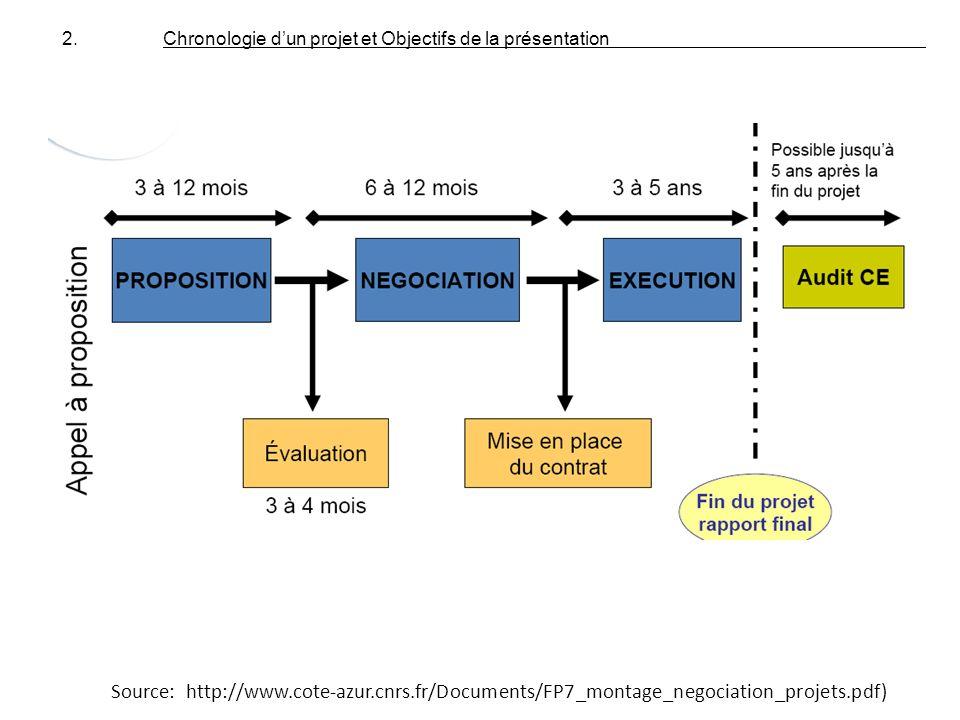 Source: http://www.cote-azur.cnrs.fr/Documents/FP7_montage_negociation_projets.pdf) 2. Chronologie dun projet et Objectifs de la présentation