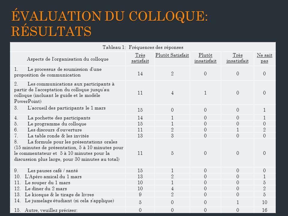 ÉVALUATION DU COLLOQUE: RÉSULTATS Tableau 1: Fréquences des réponses Aspects de lorganisation du colloque Très satisfait Plutôt SatisfaitPlutôt insatisfait Très insatisfait Ne sait pas 1.