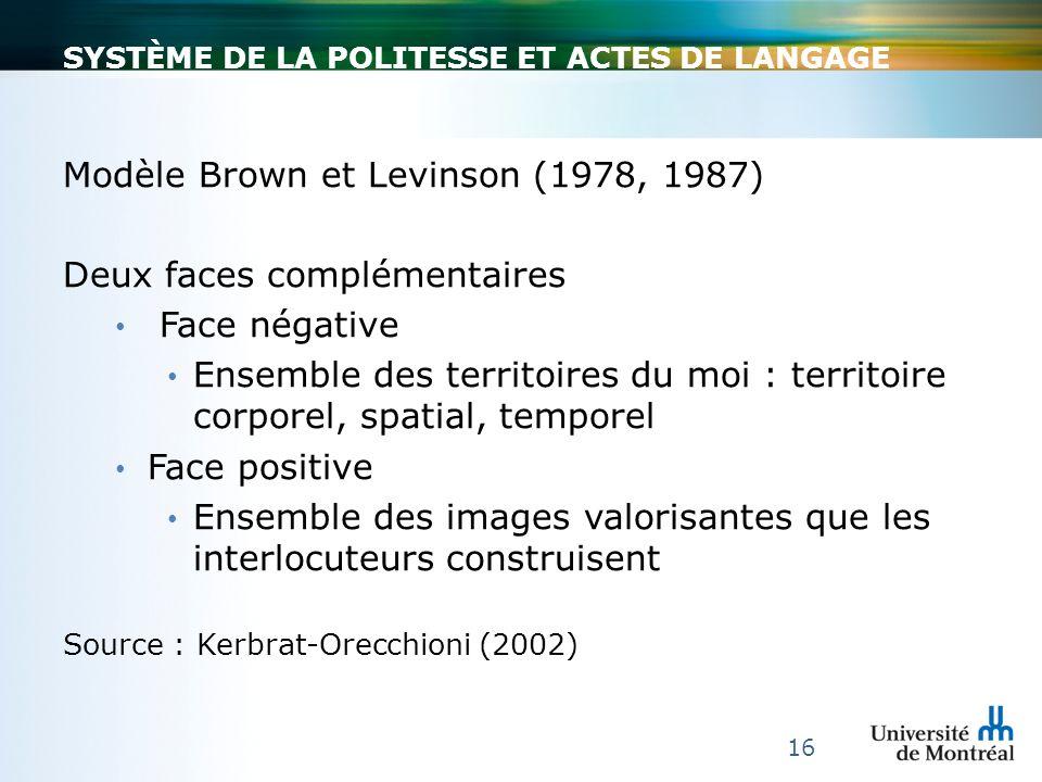 SYSTÈME DE LA POLITESSE ET ACTES DE LANGAGE Modèle Brown et Levinson (1978, 1987) Deux faces complémentaires Face négative Ensemble des territoires du