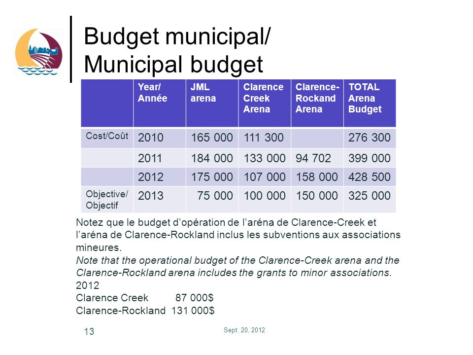 Budget municipal/ Municipal budget Sept. 20, 2012 13 Year/ Année JML arena Clarence Creek Arena Clarence- Rockand Arena TOTAL Arena Budget Cost/Coût 2