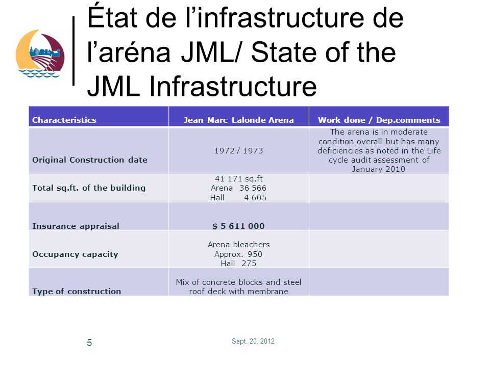 État de linfrastructure de laréna JML/ State of the JML Infrastructure Sept.