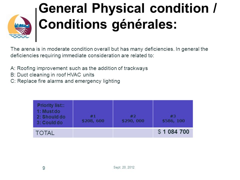 General Physical condition / Conditions générales: Sept.