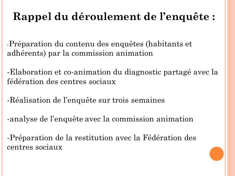 Rappel du déroulement de lenquête : - Préparation du contenu des enquêtes (habitants et adhérents) par la commission animation -Elaboration et co-anim