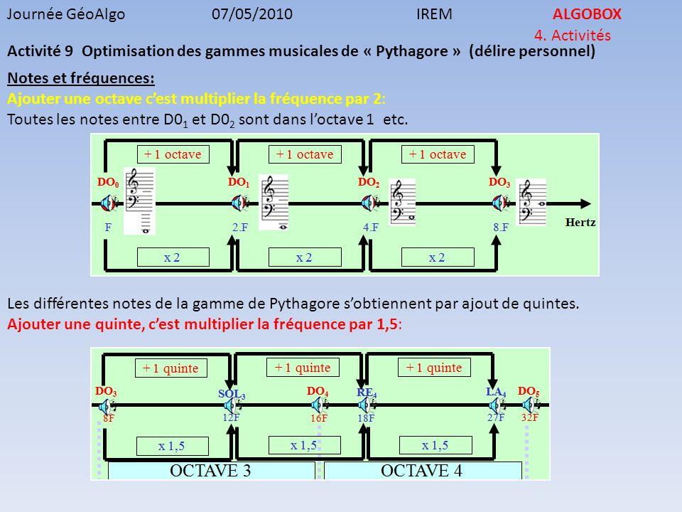 Journée GéoAlgo07/05/2010IREMALGOBOX 4. Activités Activité 9 Optimisation des gammes musicales de « Pythagore » (délire personnel) Notes et fréquences
