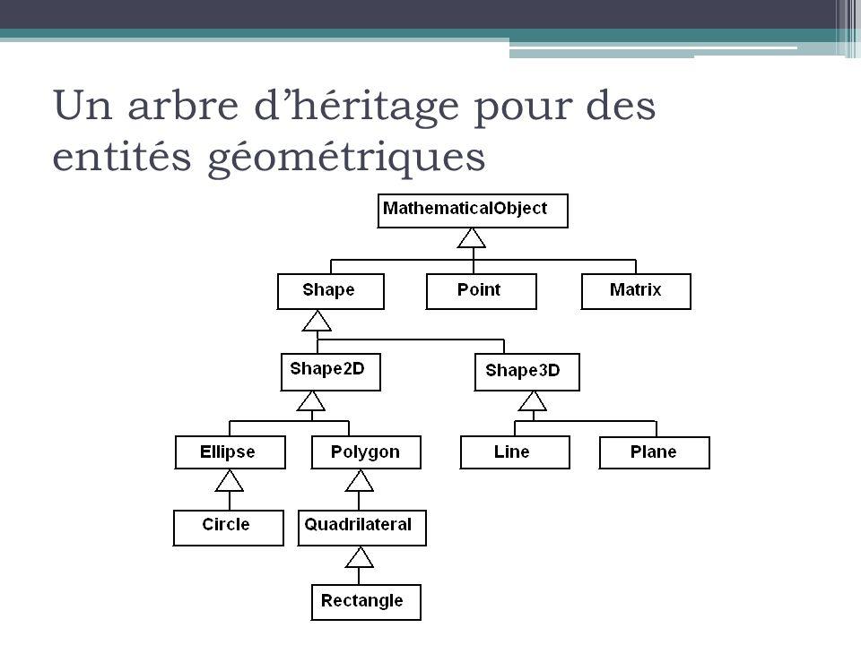 Un arbre dhéritage pour des entités géométriques