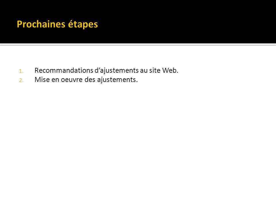 1. Recommandations dajustements au site Web. 2. Mise en oeuvre des ajustements.
