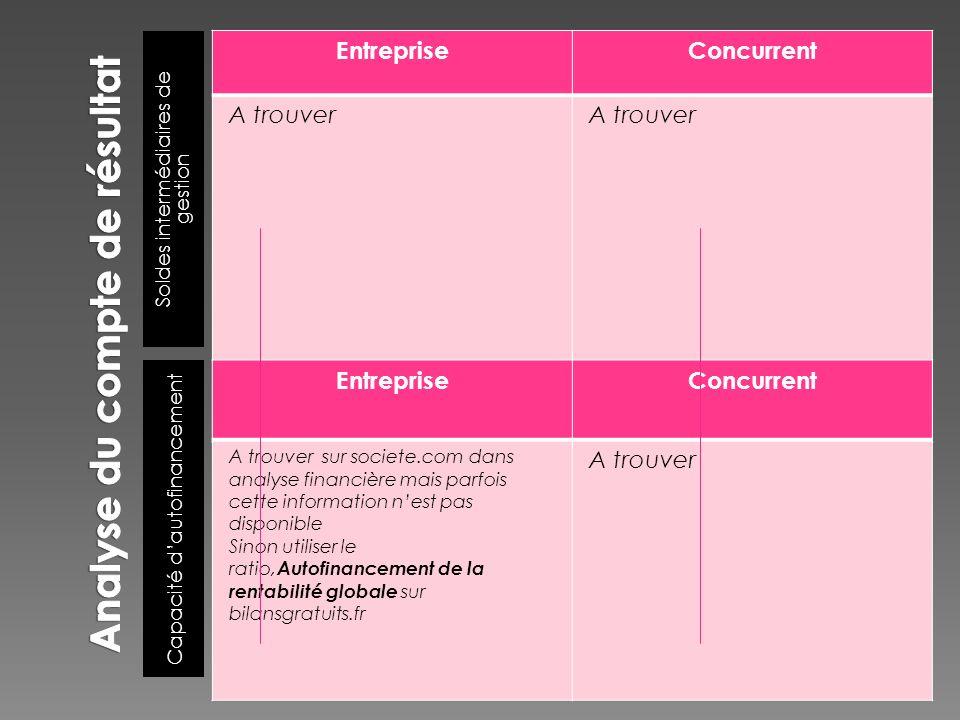 Soldes intermédiaires de gestion Capacité dautofinancement EntrepriseConcurrent A trouver EntrepriseConcurrent A trouver sur societe.com dans analyse