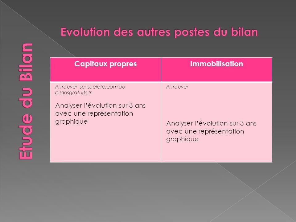 Capitaux propresImmobilisation A trouver sur societe.com ou bilansgratuits.fr Analyser lévolution sur 3 ans avec une représentation graphique A trouver Analyser lévolution sur 3 ans avec une représentation graphique
