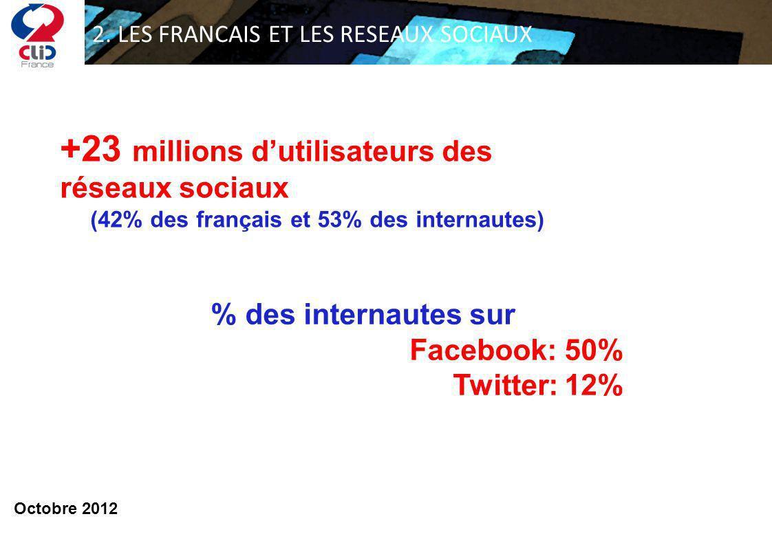 2. LES FRANCAIS ET LES RESEAUX SOCIAUX % des internautes sur Facebook: 50% Twitter: 12% +23 millions dutilisateurs des réseaux sociaux (42% des frança