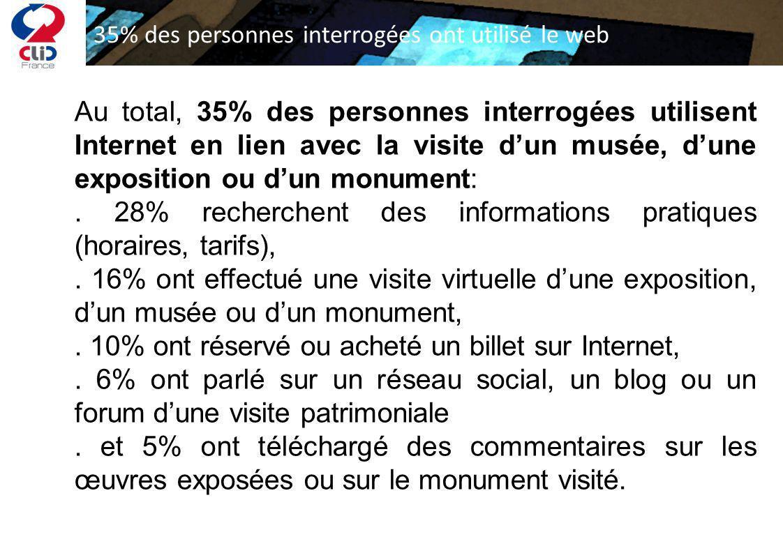 Au total, 35% des personnes interrogées utilisent Internet en lien avec la visite dun musée, dune exposition ou dun monument:. 28% recherchent des inf
