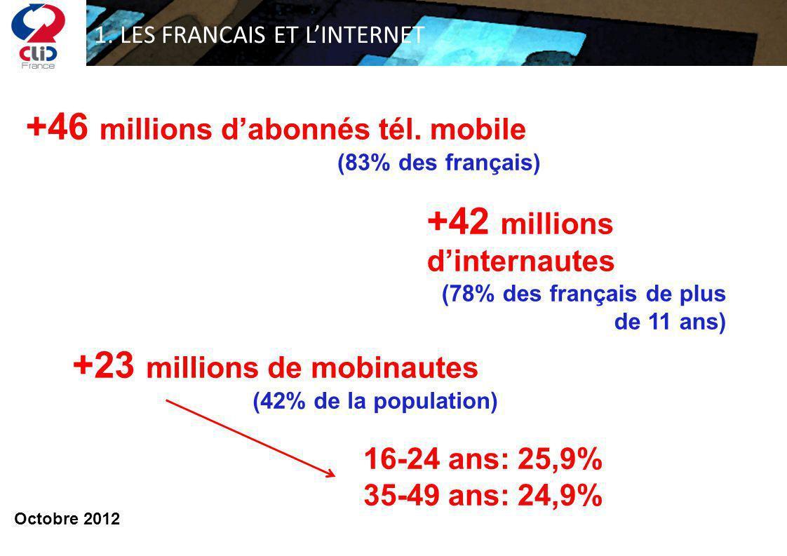 1. LES FRANCAIS ET LINTERNET +42 millions dinternautes (78% des français de plus de 11 ans) +46 millions dabonnés tél. mobile (83% des français) +23 m