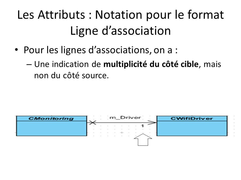 Les Attributs : Notation pour le format Ligne dassociation Pour les lignes dassociations, on a : – Une indication de multiplicité du côté cible, mais non du côté source.