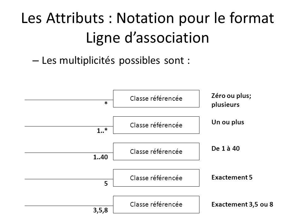 Les Attributs : Notation pour le format Ligne dassociation – Les multiplicités possibles sont : Classe référencée * Zéro ou plus; plusieurs Classe référencée 1..* Un ou plus Classe référencée 1..40 De 1 à 40 Classe référencée 5 Exactement 5 Classe référencée 3,5,8 Exactement 3,5 ou 8