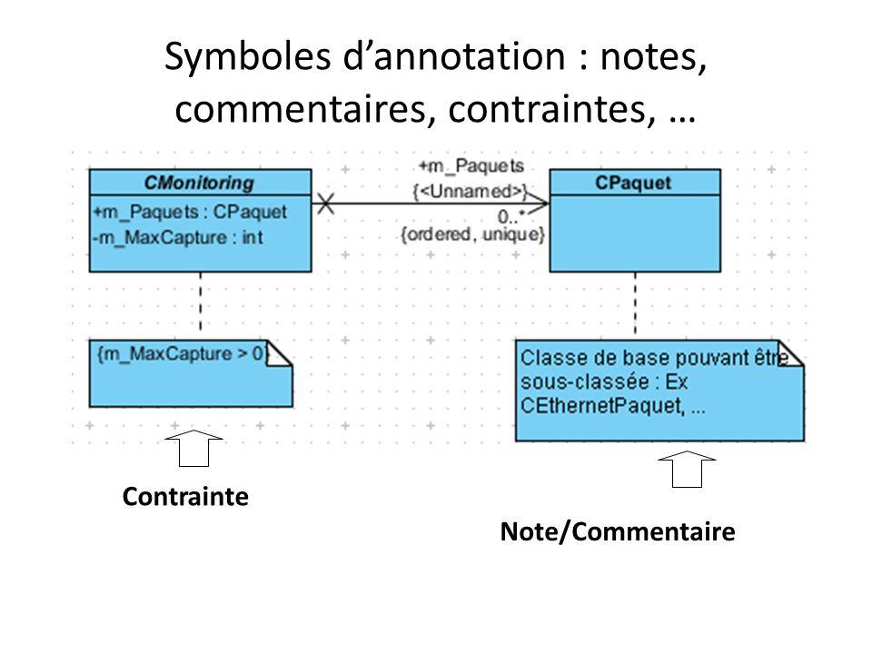 Symboles dannotation : notes, commentaires, contraintes, … Contrainte Note/Commentaire