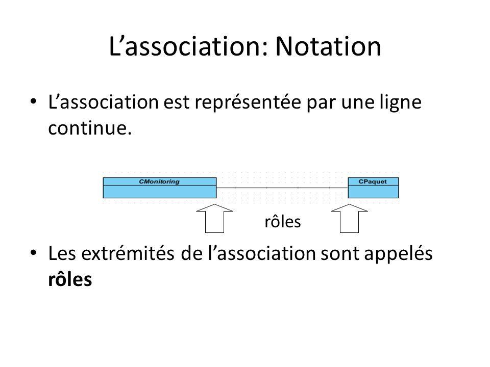 Lassociation est représentée par une ligne continue.