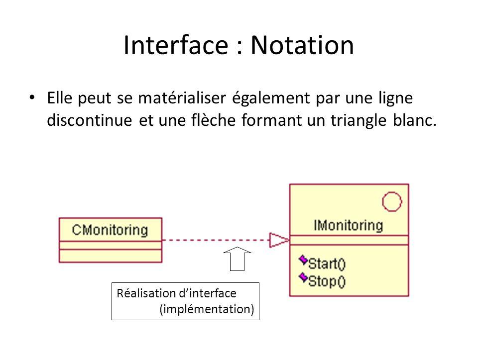 Interface : Notation Elle peut se matérialiser également par une ligne discontinue et une flèche formant un triangle blanc.