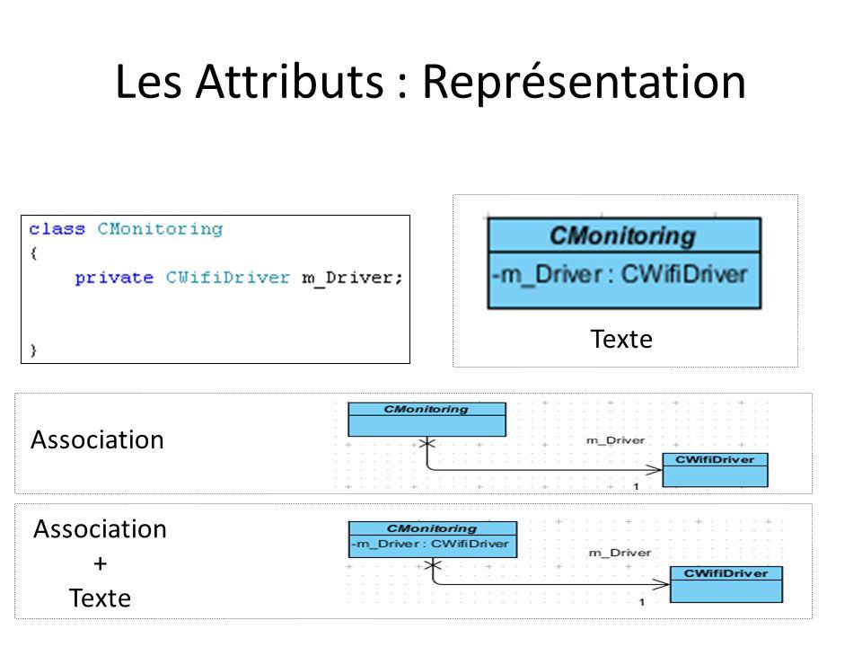 Les Attributs : Visibilité En notation UML, les marques de visibilité sont : – « + » pour un attribut public – « - » pour un attribut privé