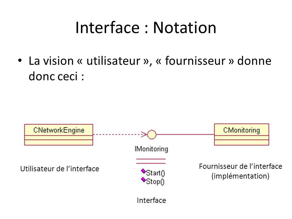 Interface : Notation La vision « utilisateur », « fournisseur » donne donc ceci : Utilisateur de linterface Fournisseur de linterface (implémentation) Interface
