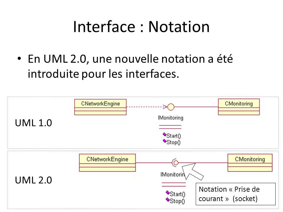 Interface : Notation En UML 2.0, une nouvelle notation a été introduite pour les interfaces.