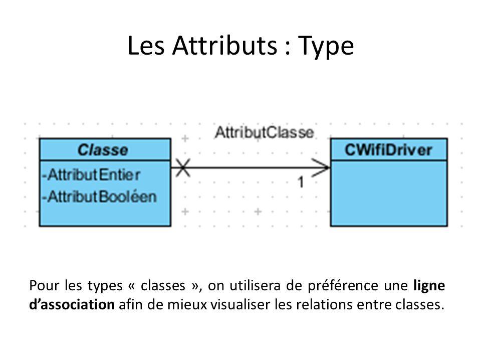 Les Attributs : Notation pour le format Texte La syntaxe complète de la notation dun attribut sous forme texte est la suivante : Visibilité nom : type [multiplicité] = défaut {chaîne de propriétés} – + m_Driver : CWifiDriver [0..1] = null – - m_Paquets : CPacket [0..*] {ordered} – - m_Paquets : ListePackets {list, ordered} – - DefTimeOut : integer = 20 {readonly} – … Les attributs sont supposés privés si aucune visibilité nest précisée.