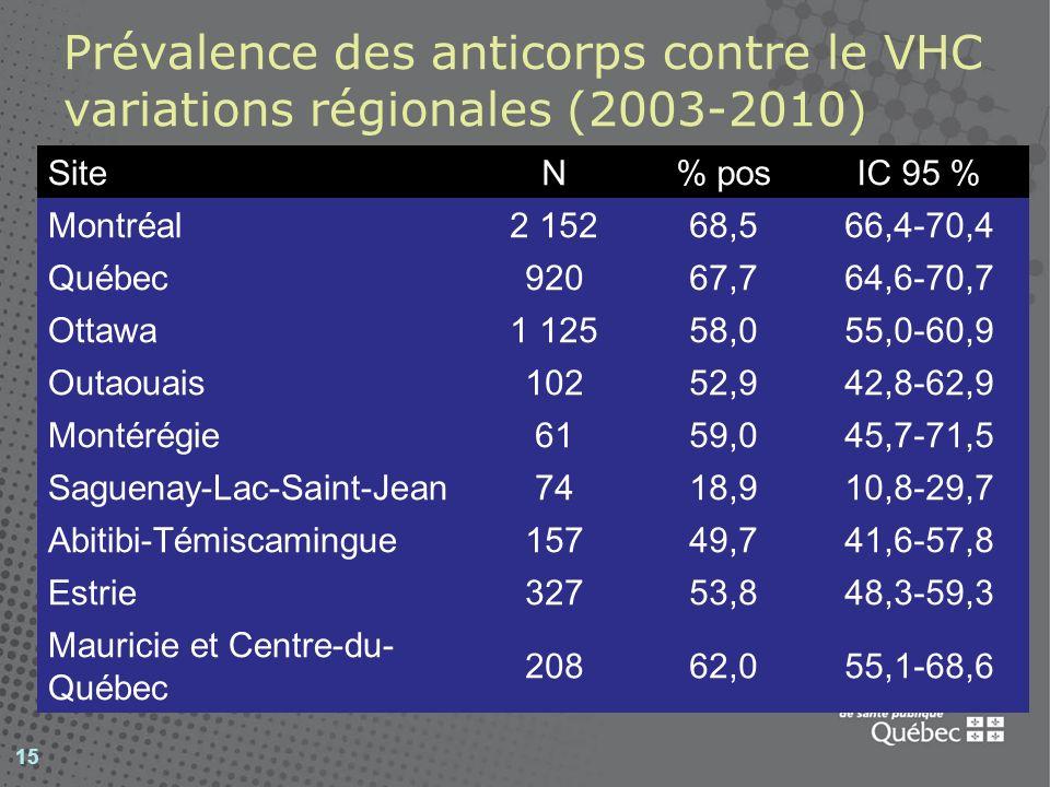 Prévalence des anticorps contre le VHC variations régionales (2003-2010) 15 SiteN% posIC 95 % Montréal 2 15268,566,4-70,4 Québec 92067,764,6-70,7 Ottawa 1 12558,055,0-60,9 Outaouais 10252,942,8-62,9 Montérégie 6159,045,7-71,5 Saguenay-Lac-Saint-Jean 7418,910,8-29,7 Abitibi-Témiscamingue 15749,741,6-57,8 Estrie 32753,848,3-59,3 Mauricie et Centre-du- Québec 20862,055,1-68,6