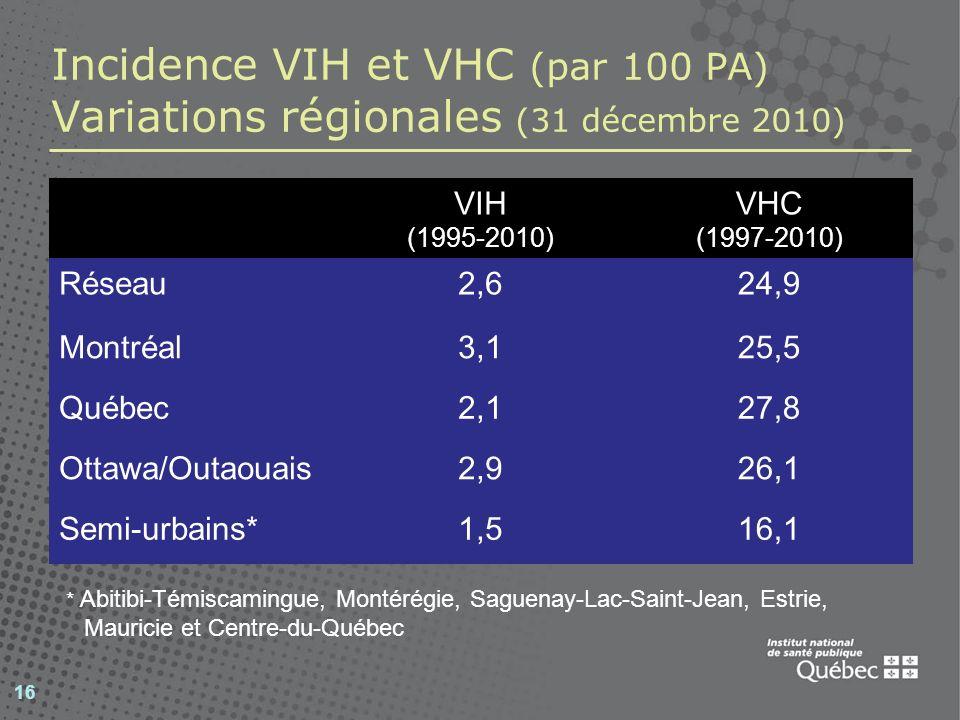 16 Incidence VIH et VHC (par 100 PA) Variations régionales (31 décembre 2010) VIH (1995-2010) VHC (1997-2010) Réseau2,624,9 Montréal3,125,5 Québec2,127,8 Ottawa/Outaouais2,926,1 Semi-urbains*1,516,1 * Abitibi-Témiscamingue, Montérégie, Saguenay-Lac-Saint-Jean, Estrie, Mauricie et Centre-du-Québec