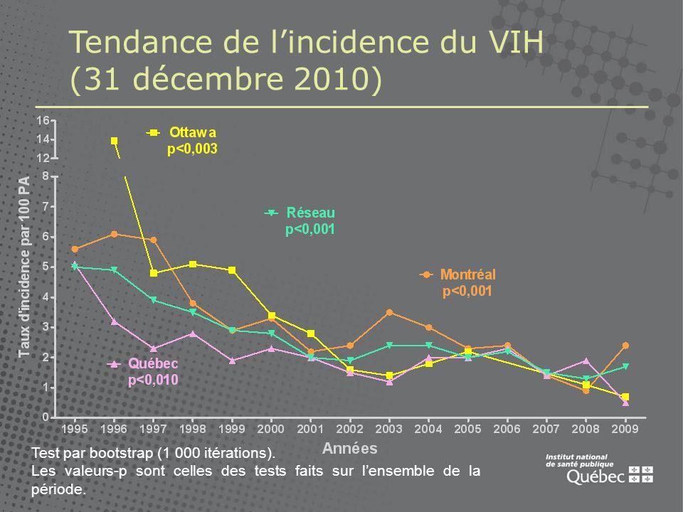 Tendance de lincidence du VIH (31 décembre 2010) Test par bootstrap (1 000 itérations).