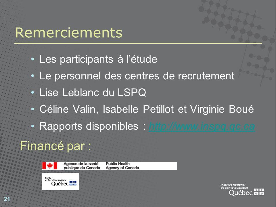 21 Remerciements Les participants à létude Le personnel des centres de recrutement Lise Leblanc du LSPQ Céline Valin, Isabelle Petillot et Virginie Boué Rapports disponibles : http://www.inspq.qc.cahttp://www.inspq.qc.ca Financé par :
