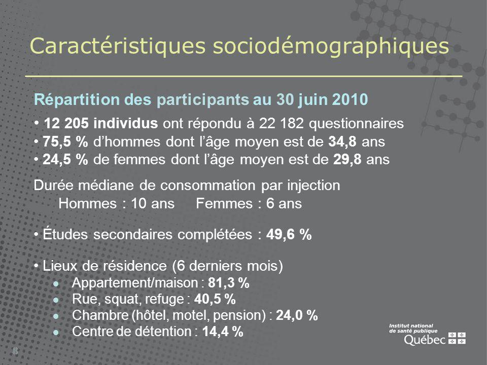 88 Caractéristiques sociodémographiques Répartition des participants au 30 juin 2010 12 205 individus ont répondu à 22 182 questionnaires 75,5 % dhommes dont lâge moyen est de 34,8 ans 24,5 % de femmes dont lâge moyen est de 29,8 ans Durée médiane de consommation par injection Hommes : 10 ans Femmes : 6 ans Études secondaires complétées : 49,6 % Lieux de résidence (6 derniers mois) Appartement/maison : 81,3 % Rue, squat, refuge : 40,5 % Chambre (hôtel, motel, pension) : 24,0 % Centre de détention : 14,4 %
