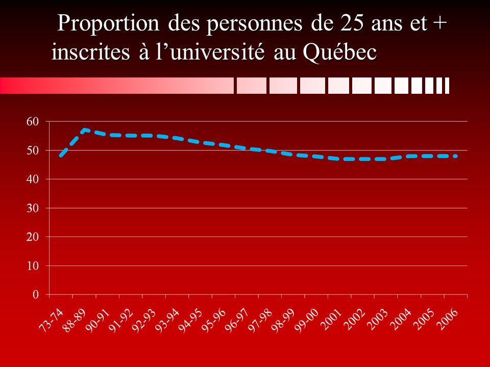 Proportion des personnes de 25 ans et + inscrites à luniversité au Québec Proportion des personnes de 25 ans et + inscrites à luniversité au Québec