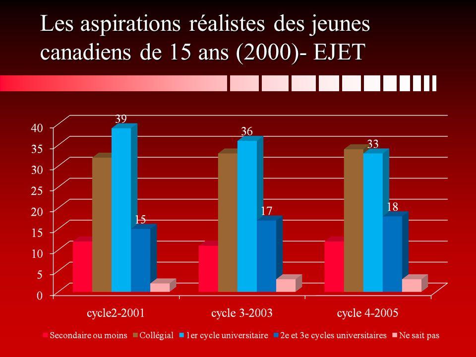 Les aspirations réalistes des jeunes canadiens de 15 ans (2000)- EJET