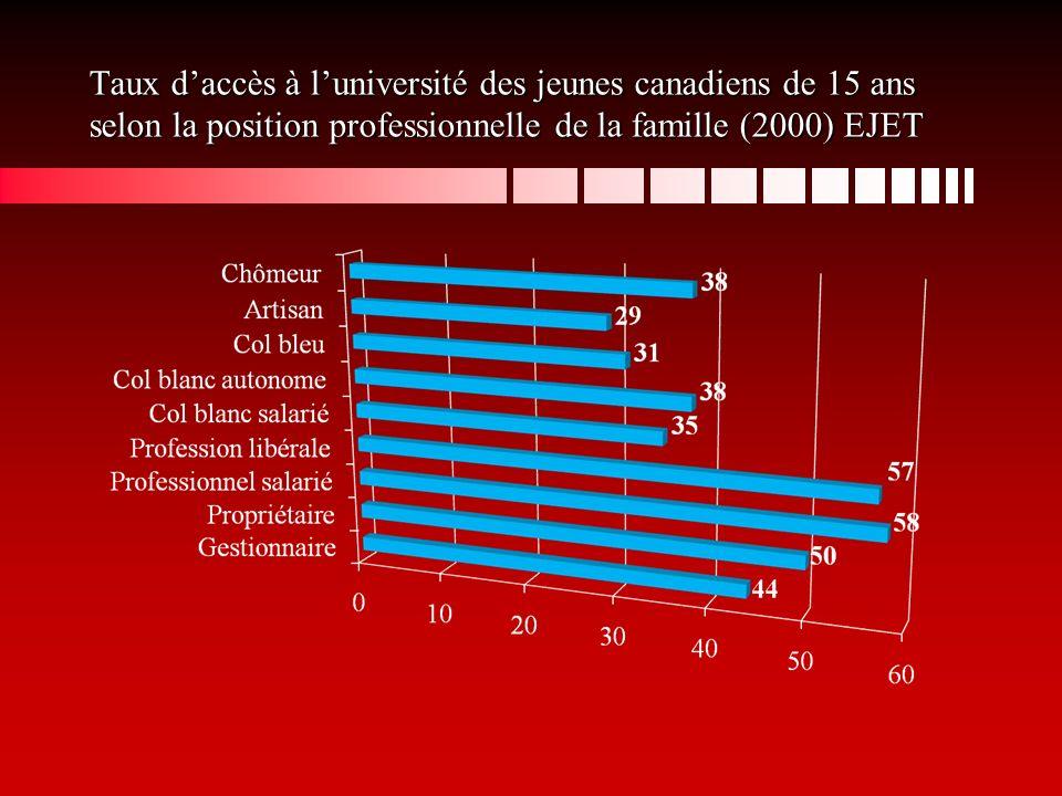 Taux daccès à luniversité des jeunes canadiens de 18-20 ans selon la position professionnelle du père et de la mère (1999) EJET (EPS seulement)