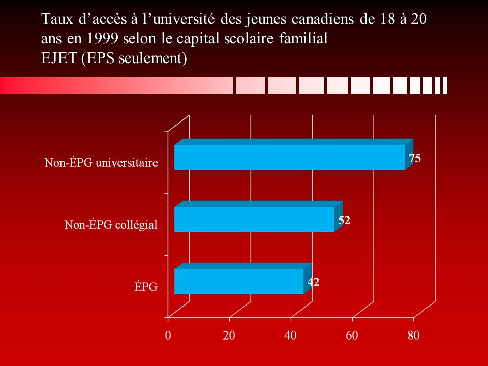 Taux daccès à luniversité des jeunes canadiens de 18 à 20 ans en 1999 selon le capital scolaire familial EJET (EPS seulement)