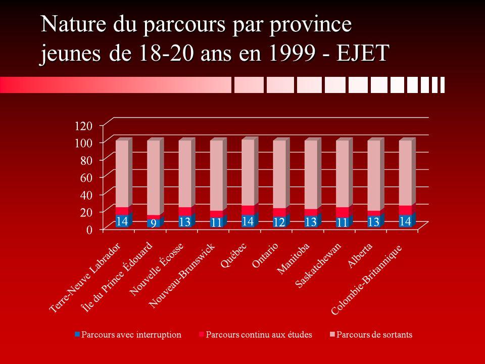 Nature du parcours par province jeunes de 18-20 ans en 1999 - EJET