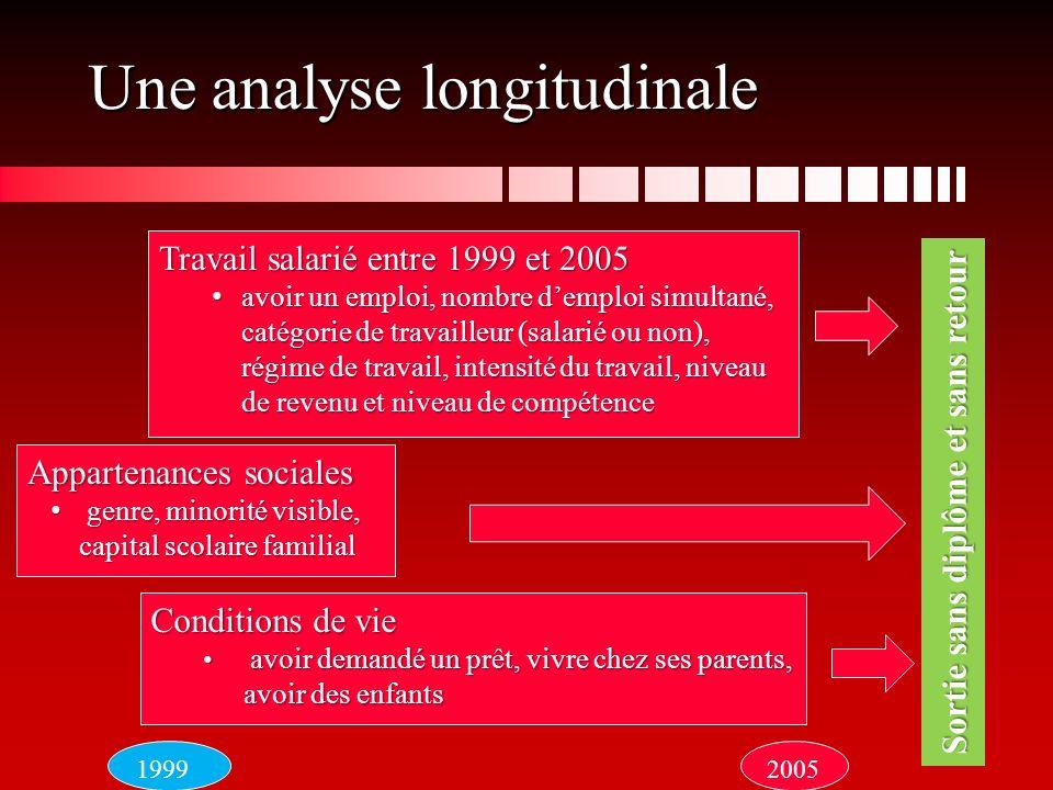 Une analyse longitudinale Sortie sans diplôme et sans retour Travail salarié entre 1999 et 2005 avoir un emploi, nombre demploi simultané, catégorie d