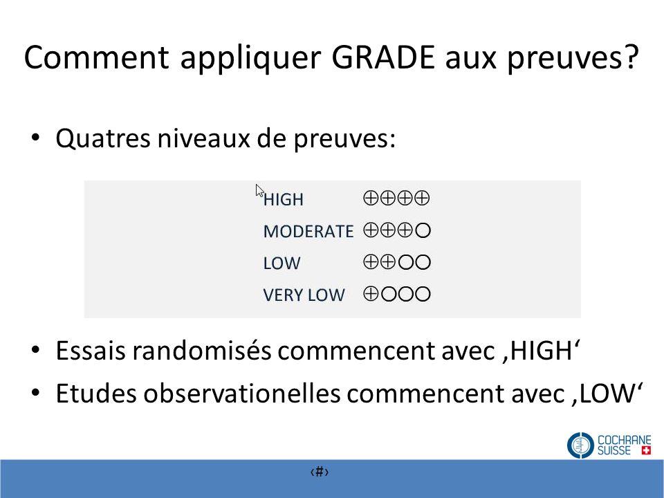 # Comment appliquer GRADE aux preuves? Quatres niveaux de preuves: Essais randomisés commencent avec HIGH Etudes observationelles commencent avec LOW