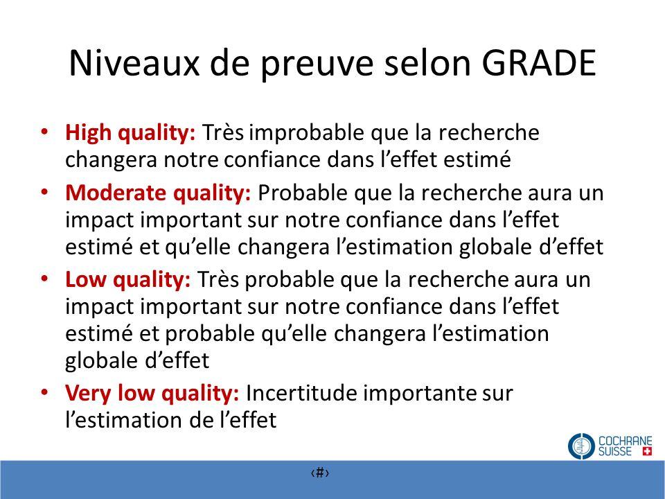 # Niveaux de preuve selon GRADE High quality: Très improbable que la recherche changera notre confiance dans leffet estimé Moderate quality: Probable