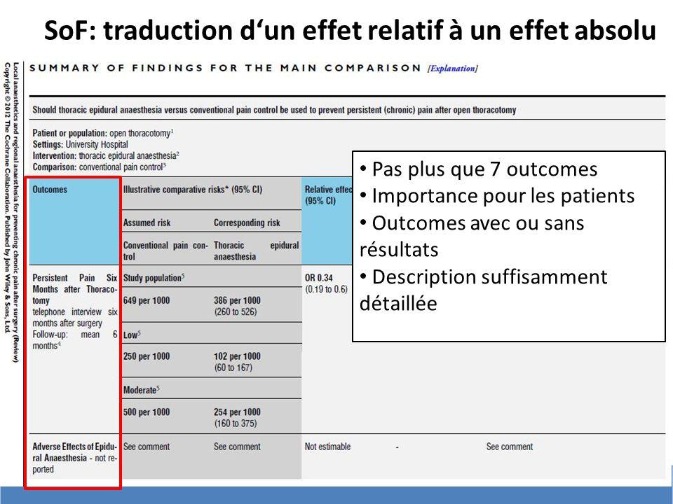 # SoF: traduction dun effet relatif à un effet absolu Pas plus que 7 outcomes Importance pour les patients Outcomes avec ou sans résultats Description