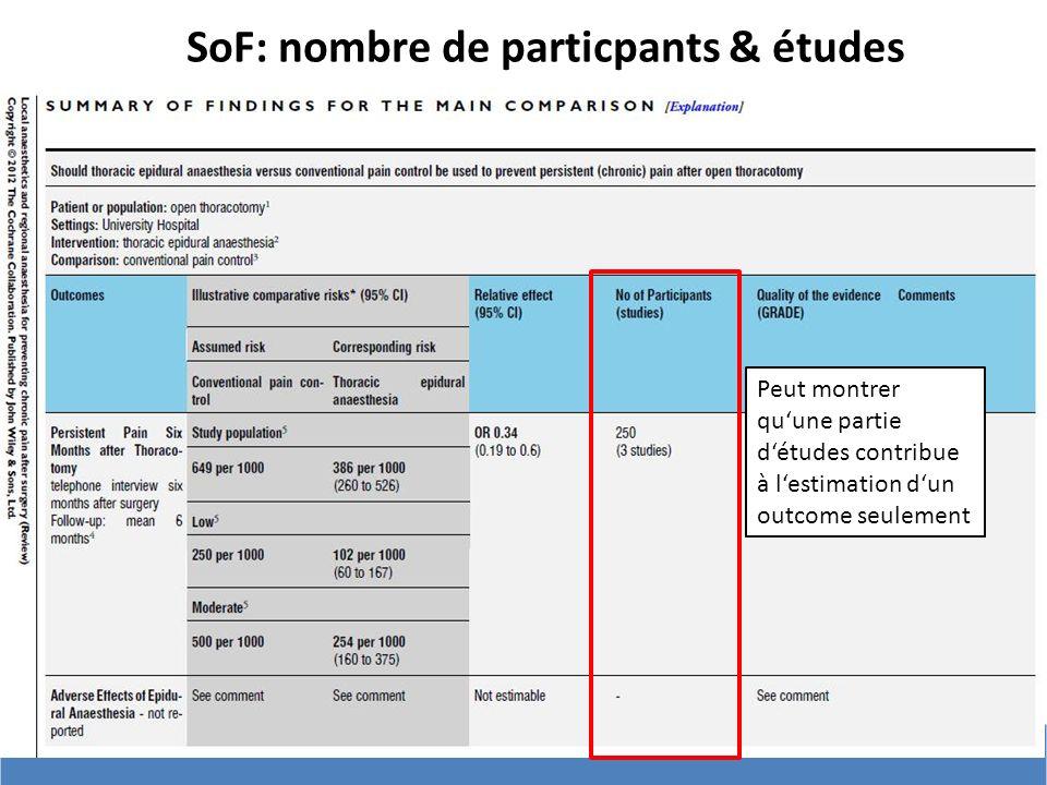 # SoF: nombre de particpants & études Peut montrer quune partie détudes contribue à lestimation dun outcome seulement