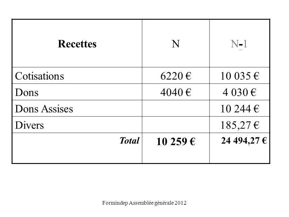 Formindep Assemblée générale 2012 RecettesN Cotisations 6220 10 035 Dons 4040 4 030 Dons Assises 10 244 Divers 185,27 Total 10 259 24 494,27