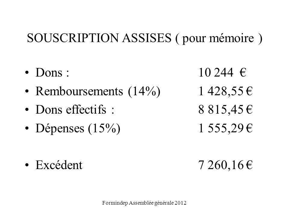 SOUSCRIPTION ASSISES ( pour mémoire ) Dons : 10 244 Remboursements (14%)1 428,55 Dons effectifs : 8 815,45 Dépenses (15%)1 555,29 Excédent 7 260,16 Formindep Assemblée générale 2012