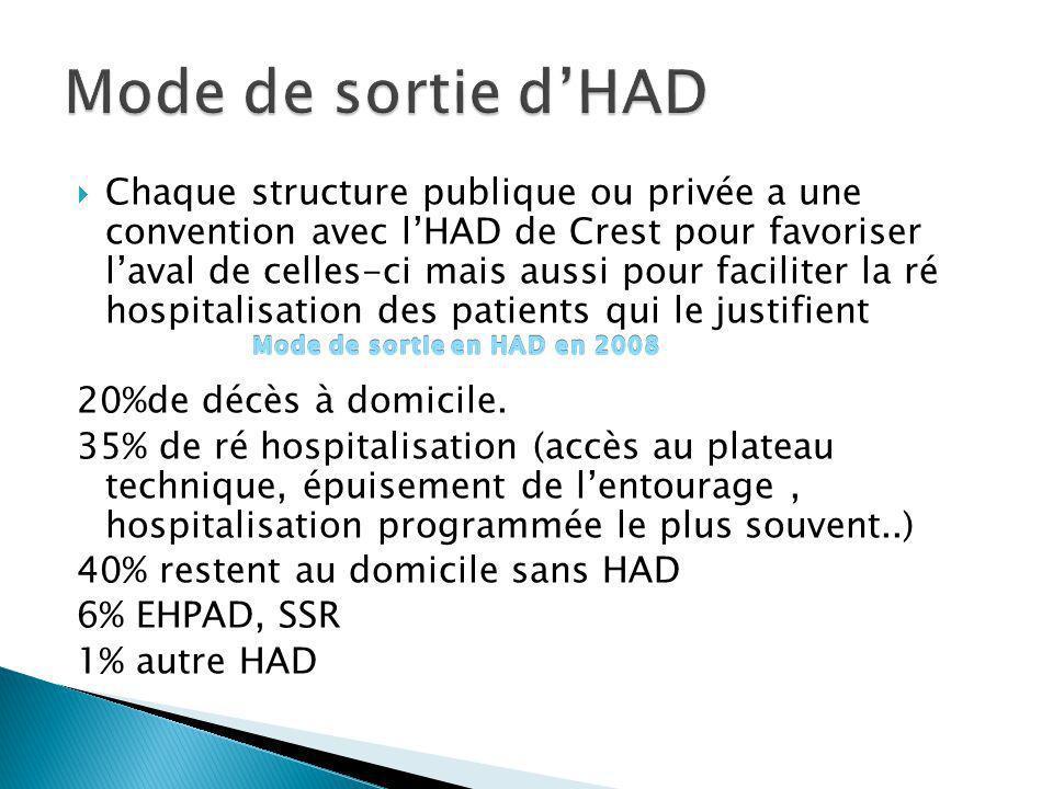 Chaque structure publique ou privée a une convention avec lHAD de Crest pour favoriser laval de celles-ci mais aussi pour faciliter la ré hospitalisat