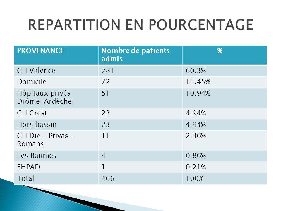 PROVENANCENombre de patients admis % CH Valence28160.3% Domicile7215.45% Hôpitaux privés Drôme-Ardèche 5110.94% CH Crest234.94% Hors bassin234.94% CH