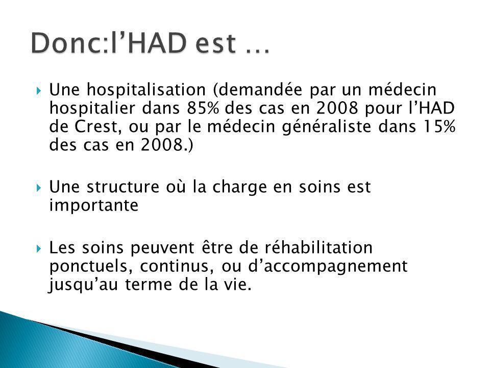 Une hospitalisation (demandée par un médecin hospitalier dans 85% des cas en 2008 pour lHAD de Crest, ou par le médecin généraliste dans 15% des cas e