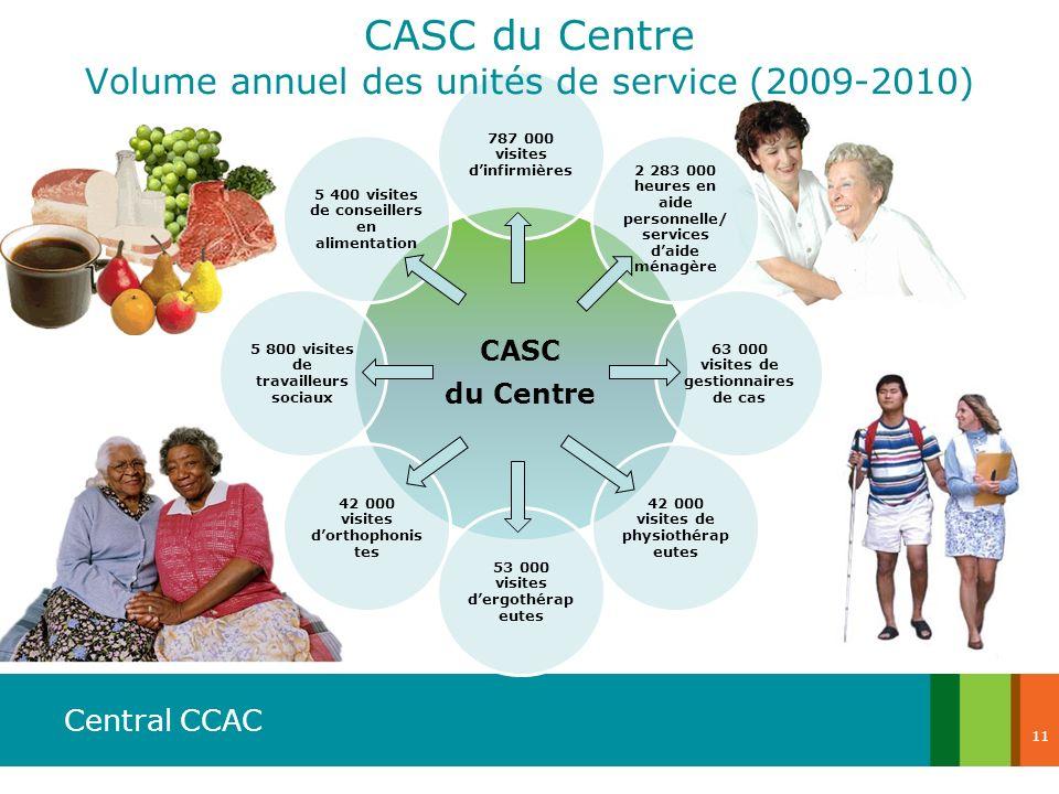 Central CCAC CASC du Centre 787 000 visites dinfirmières 2 283 000 heures en aide personnelle/s ervices daide ménagère 63 000 visites de gestionnaires