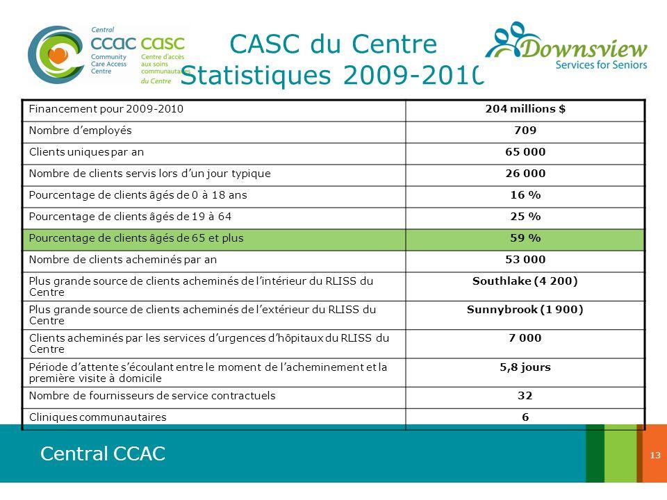 Central CCAC CASC du Centre Statistiques 2009-2010 Financement pour 2009-2010204 millions $ Nombre demployés709 Clients uniques par an65 000 Nombre de